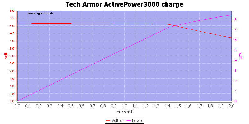 Tech%20Armor%20ActivePower3000%20charge%20load%20sweep