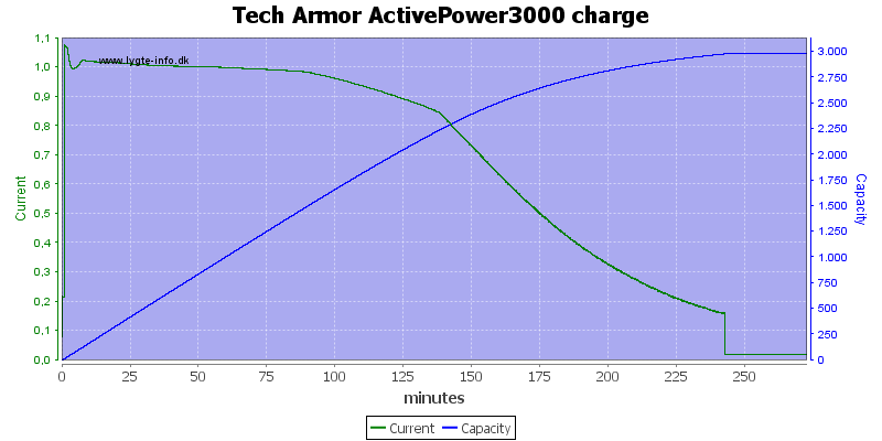 Tech%20Armor%20ActivePower3000%20charge