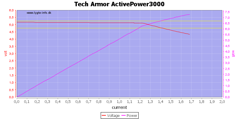 Tech%20Armor%20ActivePower3000%20load%20sweep
