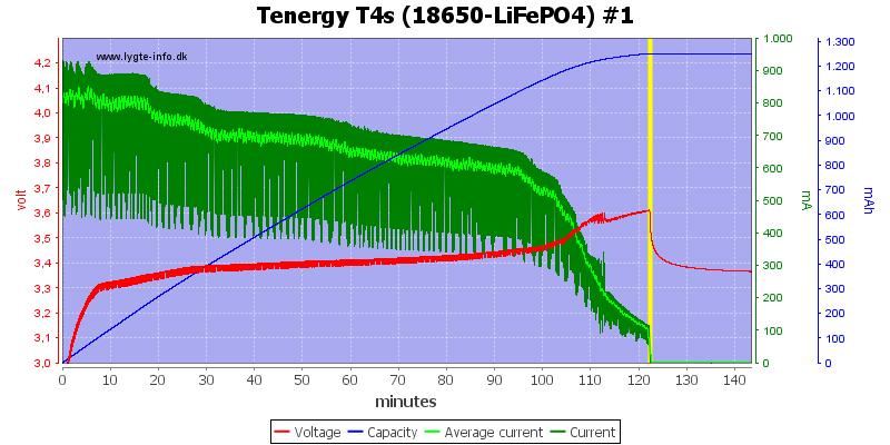 Tenergy%20T4s%20(18650-LiFePO4)%20%231