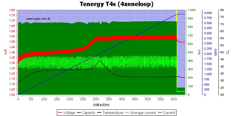 Tenergy%20T4s%20(4xeneloop)