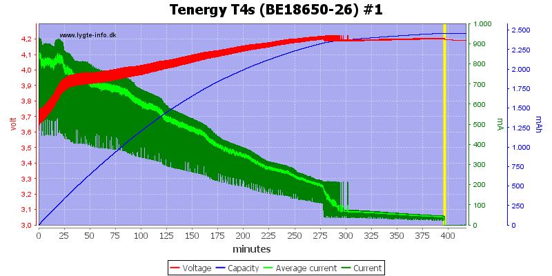 Tenergy%20T4s%20(BE18650-26)%20%231