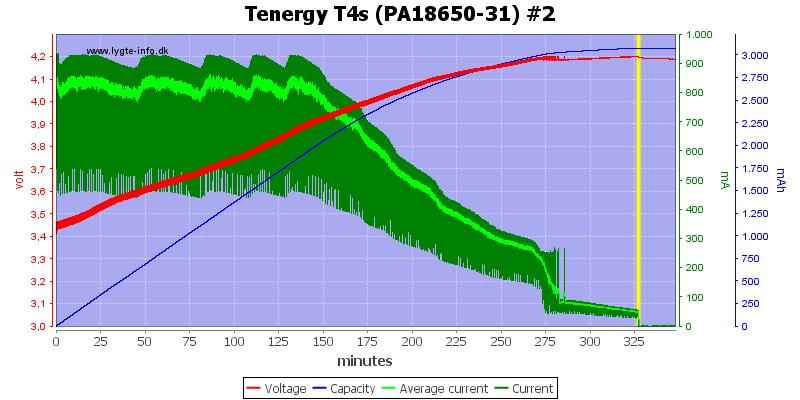 Tenergy%20T4s%20(PA18650-31)%20%232