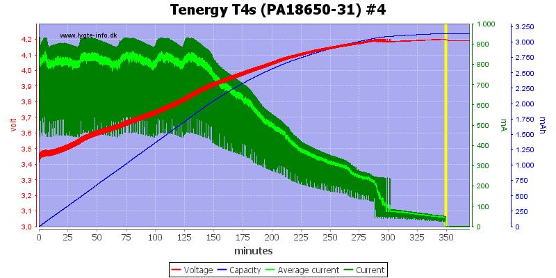 Tenergy%20T4s%20(PA18650-31)%20%234