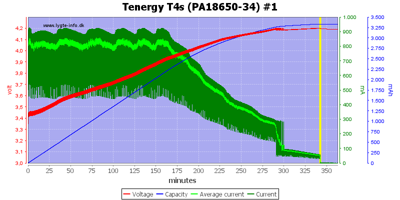 Tenergy%20T4s%20(PA18650-34)%20%231
