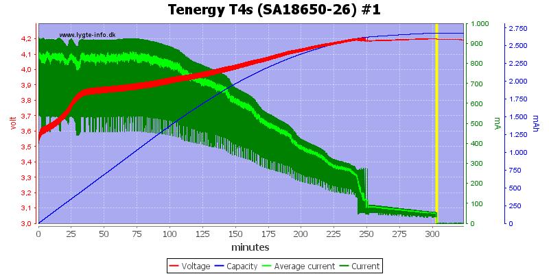 Tenergy%20T4s%20(SA18650-26)%20%231