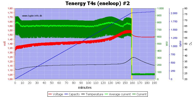 Tenergy%20T4s%20(eneloop)%20%232