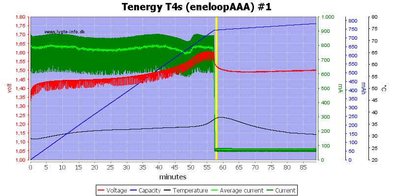 Tenergy%20T4s%20(eneloopAAA)%20%231