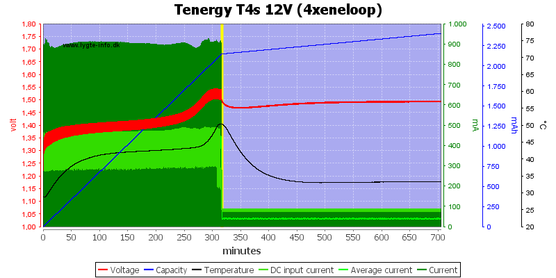 Tenergy%20T4s%2012V%20(4xeneloop)
