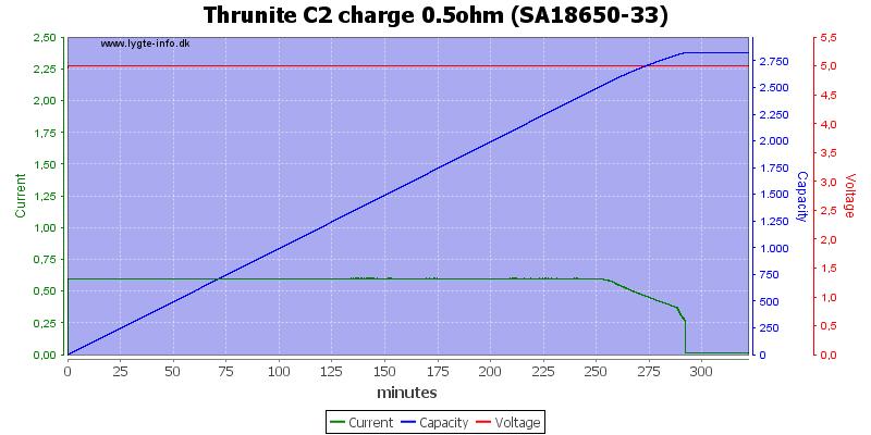 Thrunite%20C2%20charge%200.5ohm%20%28SA18650-33%29