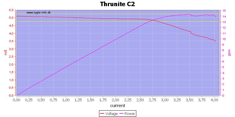 Thrunite%20C2%20load%20sweep