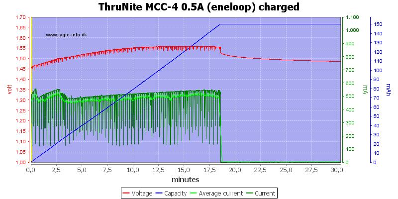 ThruNite%20MCC-4%200.5A%20(eneloop)%20charged