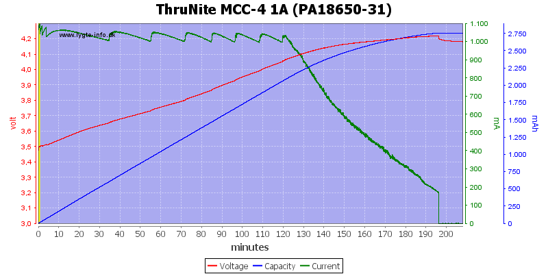 ThruNite%20MCC-4%201A%20(PA18650-31)