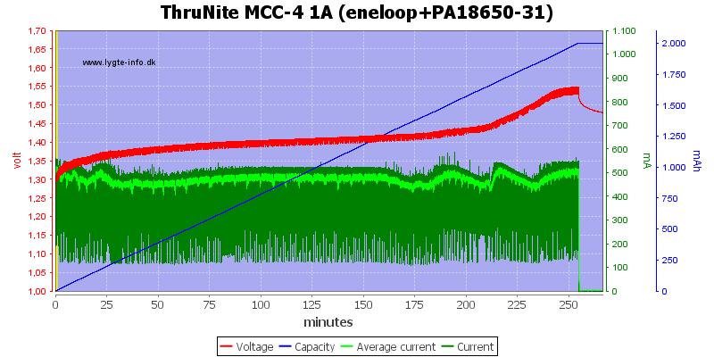 ThruNite%20MCC-4%201A%20(eneloop+PA18650-31)