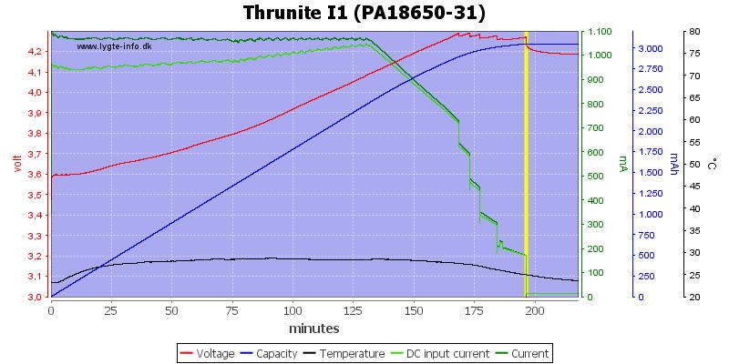 Thrunite%20I1%20(PA18650-31)