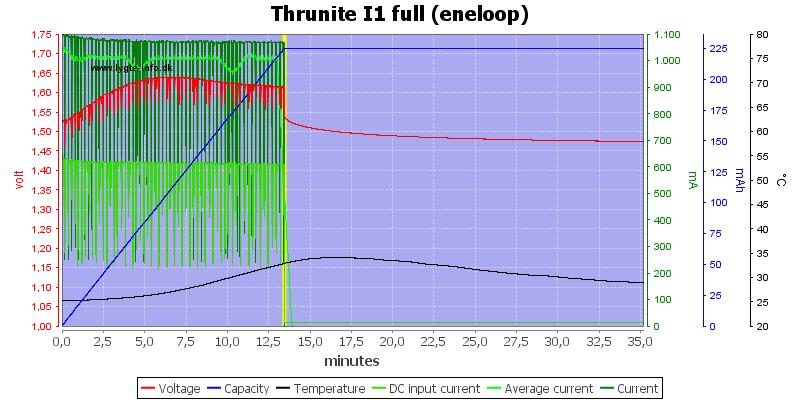 Thrunite%20I1%20full%20(eneloop)