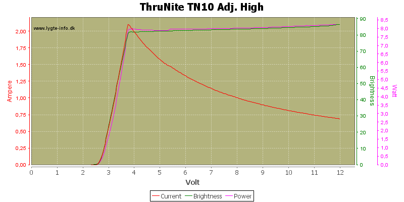 ThruNite%20TN10%20Adj.%20High