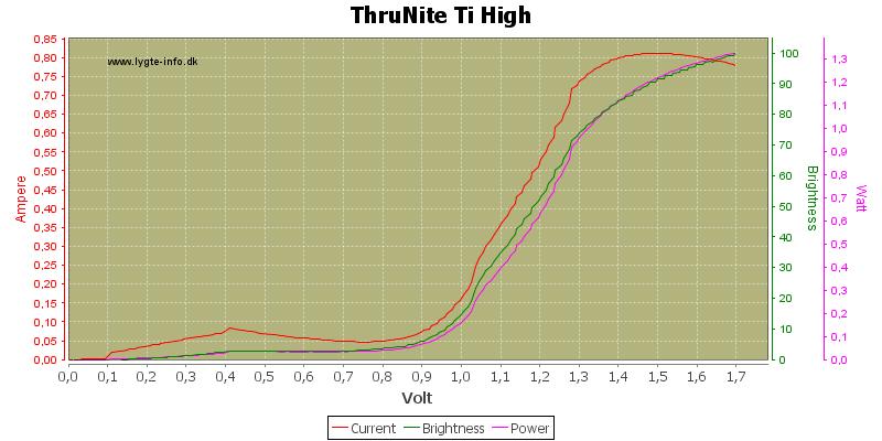 ThruNite%20Ti%20High