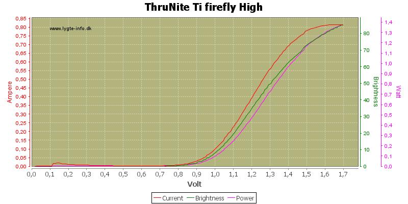 ThruNite%20Ti%20firefly%20High