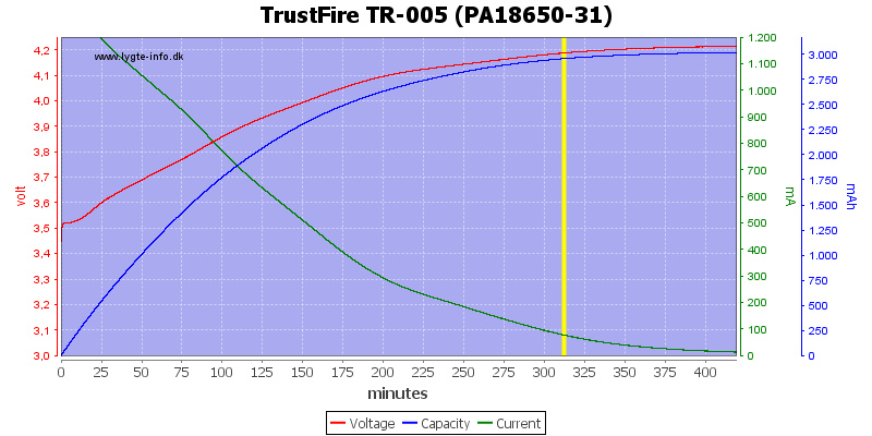 TrustFire%20TR-005%20(PA18650-31)
