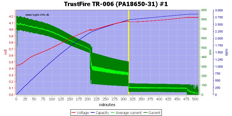 TrustFire%20TR-006%20(PA18650-31)%20%231