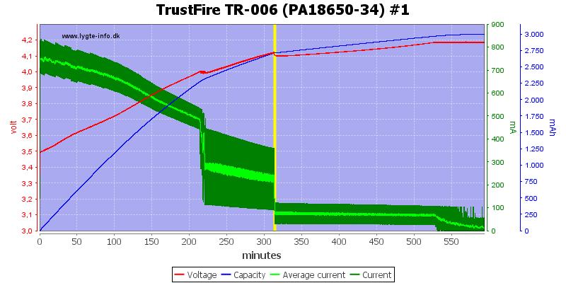 TrustFire%20TR-006%20(PA18650-34)%20%231