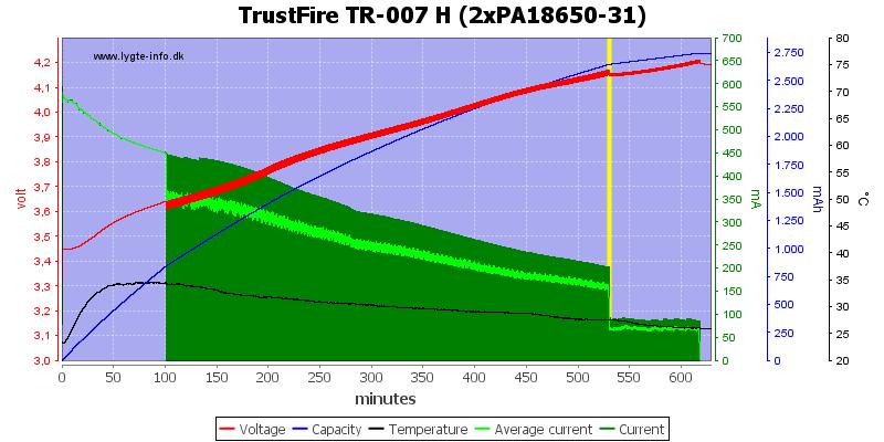 TrustFire%20TR-007%20H%20(2xPA18650-31)