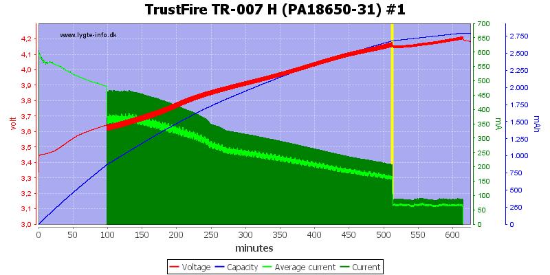 TrustFire%20TR-007%20H%20(PA18650-31)%20%231