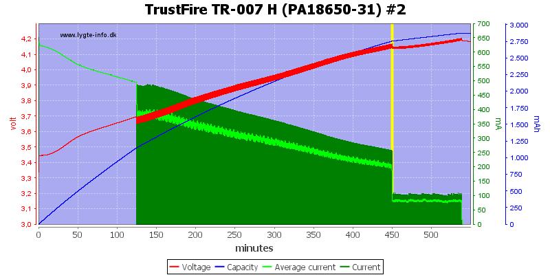 TrustFire%20TR-007%20H%20(PA18650-31)%20%232