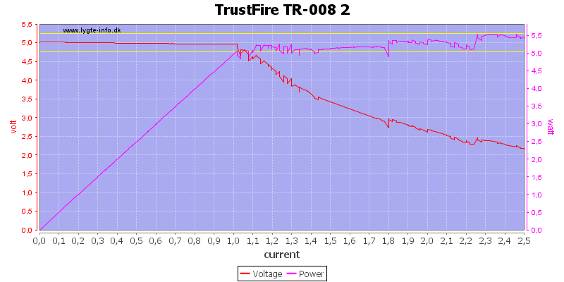 TrustFire%20TR-008%202%20load%20sweep