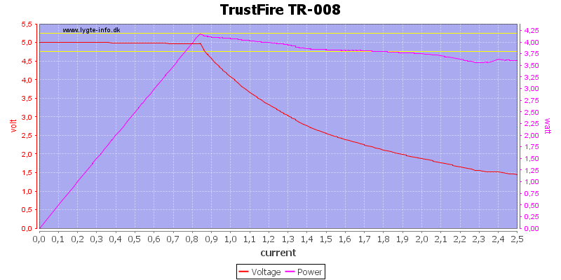 TrustFire%20TR-008%20load%20sweep