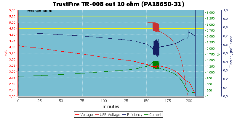 TrustFire%20TR-008%20out%2010%20ohm%20(PA18650-31)