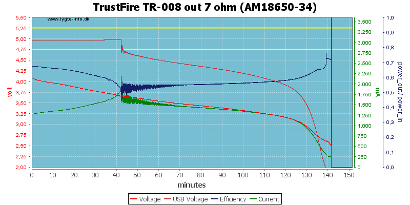 TrustFire%20TR-008%20out%207%20ohm%20(AM18650-34)