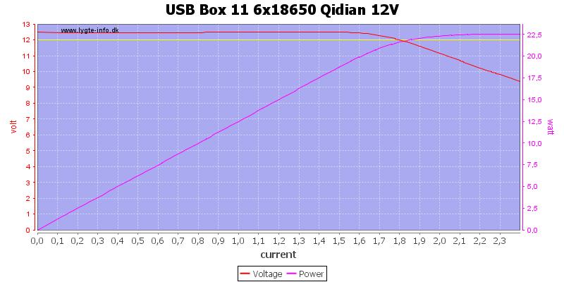 USB%20Box%2011%206x18650%20Qidian%2012V%20load%20sweep