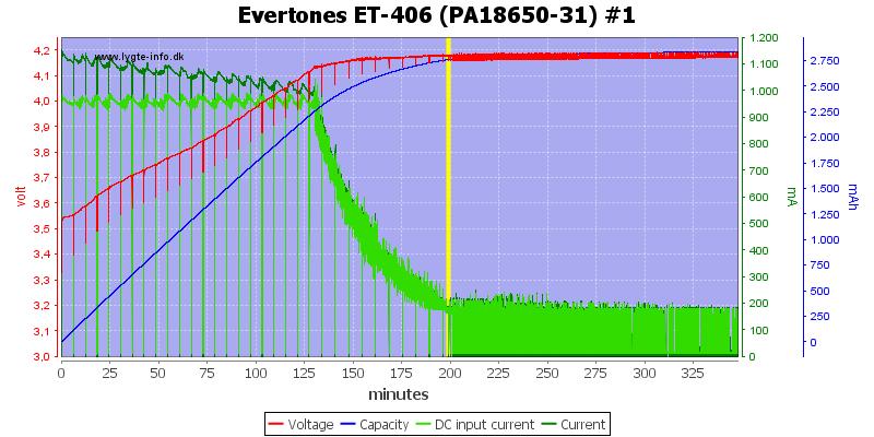 Evertones%20ET-406%20(PA18650-31)%20%231