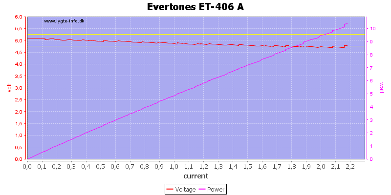Evertones%20ET-406%20A%20load%20sweep
