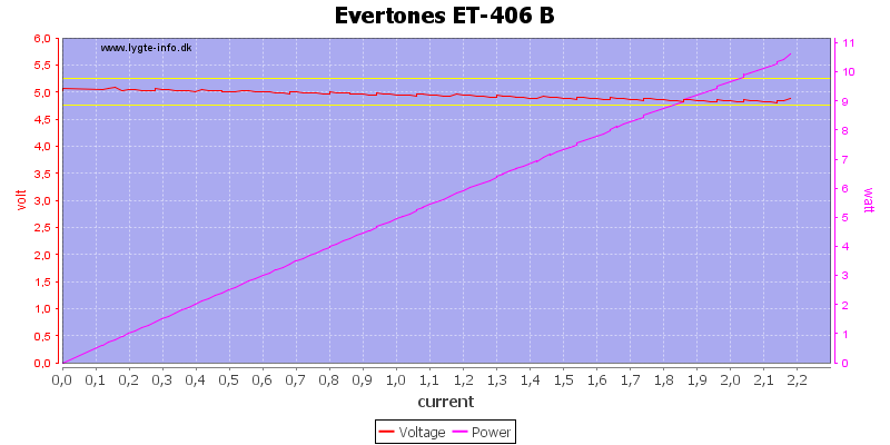 Evertones%20ET-406%20B%20load%20sweep