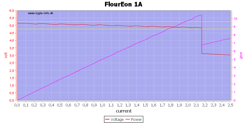 FlourEon%201A%20load%20sweep
