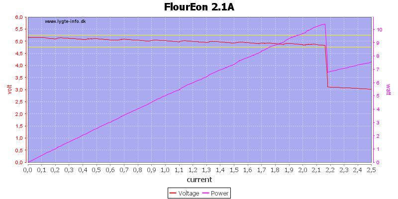 FlourEon%202.1A%20load%20sweep
