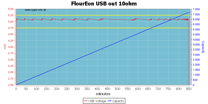 FlourEon%20USB%20out%2010ohm