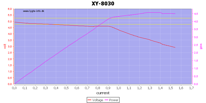 XY-8030%20load%20sweep