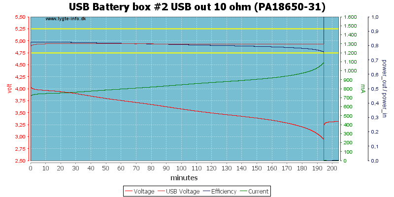 USB%20Battery%20box%20%232%20USB%20out%2010%20ohm%20(PA18650-31)
