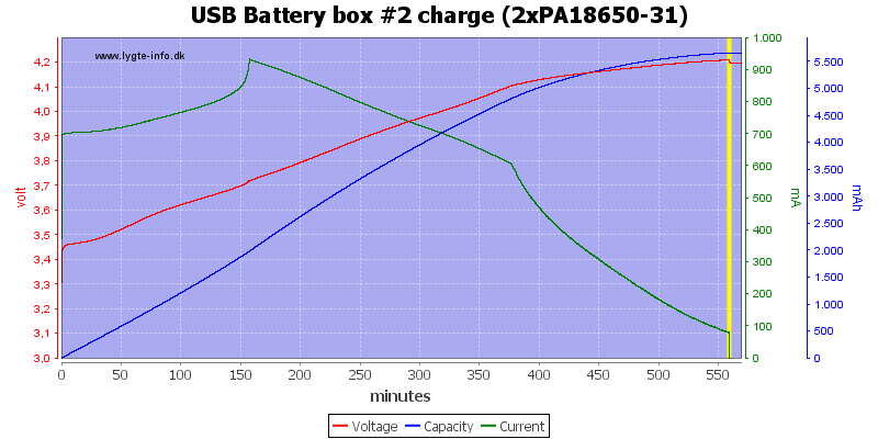 USB%20Battery%20box%20%232%20charge%20(2xPA18650-31)