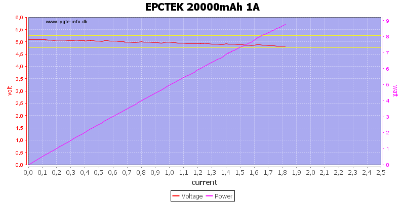 EPCTEK%2020000mAh%201A%20load%20sweep
