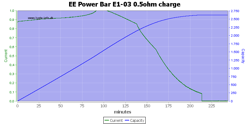 EE%20Power%20Bar%20E1-03%200.5ohm%20charge