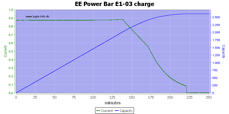 EE%20Power%20Bar%20E1-03%20charge