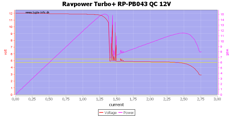 Ravpower%20Turbo+%20RP-PB043%20QC%2012V%20load%20sweep