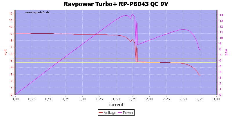 Ravpower%20Turbo+%20RP-PB043%20QC%209V%20load%20sweep