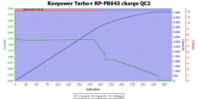 Ravpower%20Turbo+%20RP-PB043%20charge%20QC2