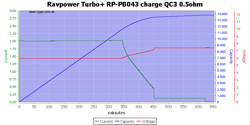 Ravpower%20Turbo+%20RP-PB043%20charge%20QC3%200.5ohm
